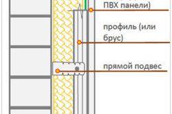 Схема утеплення стін балкона мінеральною ватою