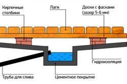 Пристрій водовідведення в лазні