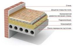 Схема плаваючої підлоги