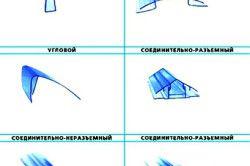 Схема різновидів профілів полікарбонату.