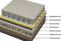 Схема влаштування бетонної підлоги.