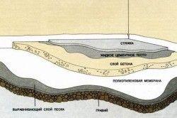 Схема установки бетонної підлоги.