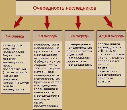 Фото - Отримуємо спадок в україні
