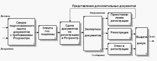 Фото - Поняття і види правовстановлюючих документів