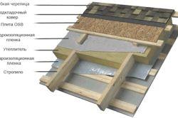 Фото - Порядок монтажу даху з м'якої черепиці