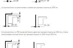 Граничні відхилення від габаритних розмірів коробок віконних блоків при монтажі віконних блоків з алюмінієвих і ПВХ профілів