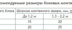 Рекомендовані розміри бічних монтажних зазорів