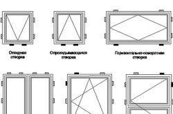 Приклади розташування опорних і розпірних колодок при монтажі вікон із ПВХ-профілів