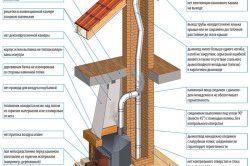 Схема поширених помилок при будівництві каміна