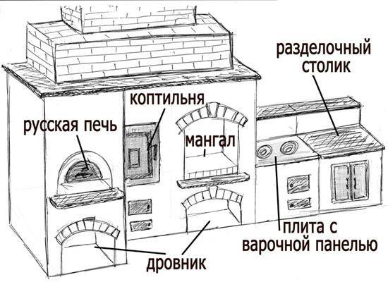 Схема пристрою барбекю.