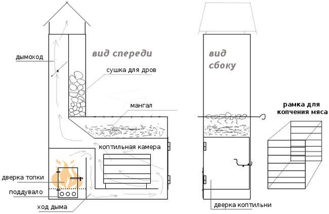 Фото - Покрокова інструкція будівництва шашличниці з цегли