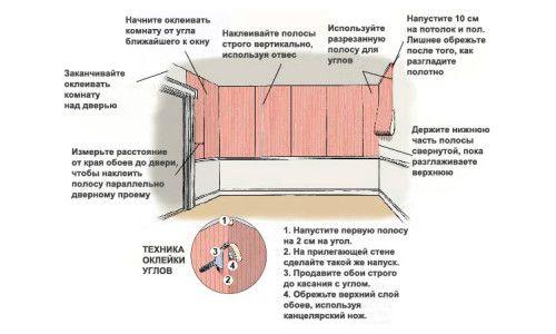 Фото - Покроковий план обклеювання стін шпалерами