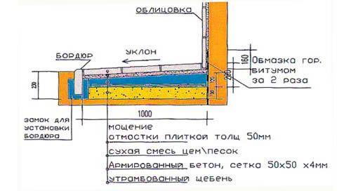 Схема вимощення з бордюром
