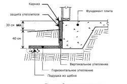Схема сухого фундаменту