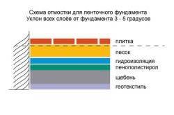 Схема укладання вимощення для стрічкового фундаменту