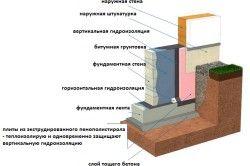 Схема фундаменту для лазні