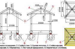 Схема альтанки з розмірами