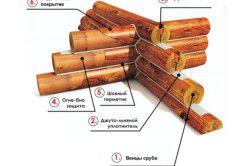 Схема монтажу колод
