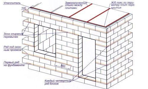 Фото - Споруда будинку з блоків