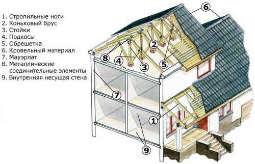 Фото - Споруда даху приватного будинку