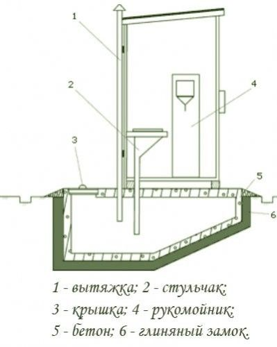 Схема туалету з вигрібною ямою