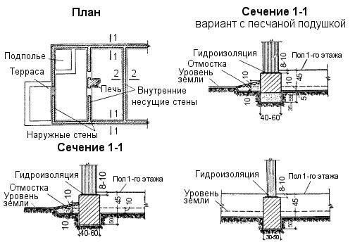 Фото - Споруда різних видів фундаменту