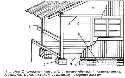 Веранду не варто порівнювати з терасою. Відмінність полягає в тому, що веранда є закритою і виглядає як продовження будинку або як окрема кімната.