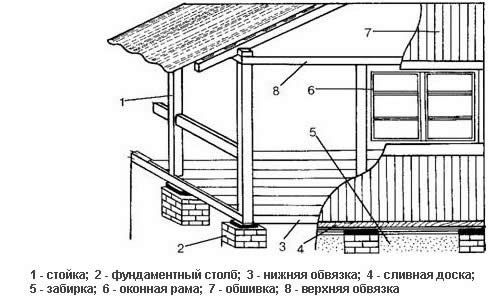 Фото - Споруда веранди: будівельні роботи і вживані матеріали