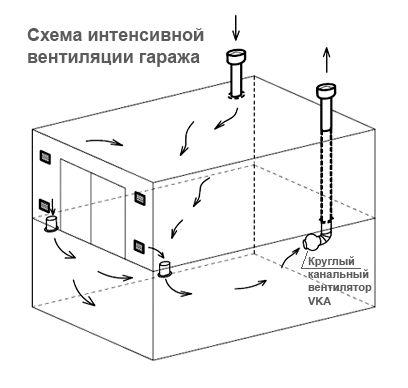 Фото - Надходження і відведення повітря: проектування вентиляційної системи в гаражі