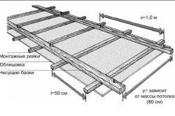 Схема обшивки стелі фанерою