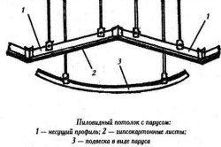 Монтаж гіпсокартонної стелі