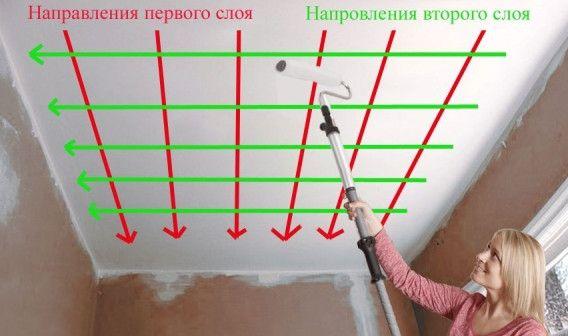 Схема побілки або фарбування стелі валиком