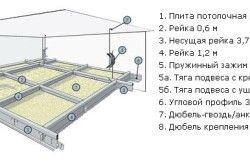 Монтаж підвісної стелі