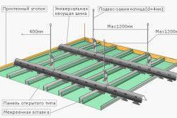 Схема рейкового гіпсокартонної стелі