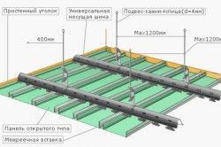 Схема монтажу гіпсокартонної стелі