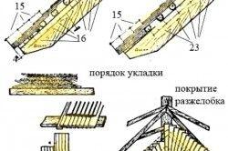 Схема монтажу покрівлі з гонту