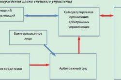 Зовнішнє управління