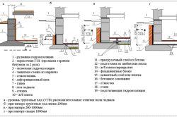 Фото - Правила гідроізоляції плити фундаменту