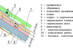 Схема монтажу покрівлі з профнастилу.