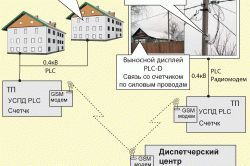 Електролічильники в складі системи обліку електроенергії СУП-04