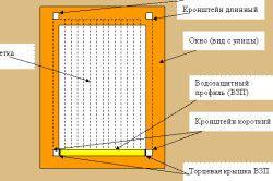 Схема москітної сітки
