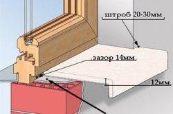Схема підготовки стяжки для установки акрилового підвіконня