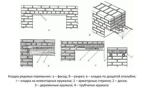 Фото - Правила монтажу перемичок на цегляні стіни