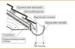 Розташування водостічної системи
