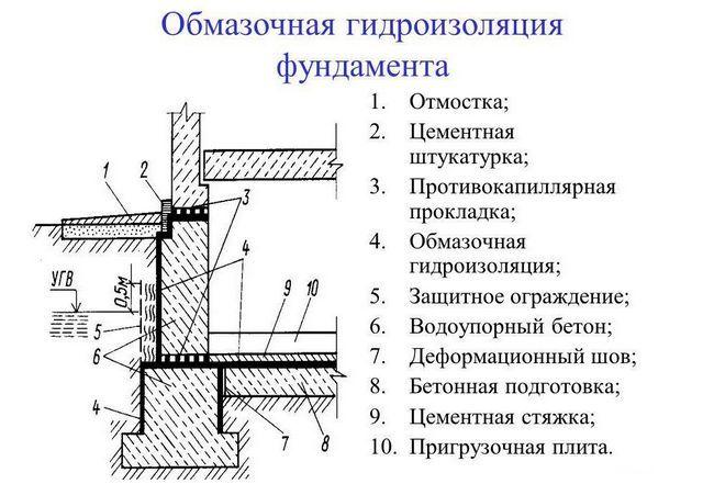 Фото - Правила проведення гідроізоляцонних робіт фундаментів