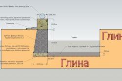 Фото - Правила розрахунку цементу на фундамент