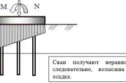 Фото - Правила розрахунку гвинтових паль