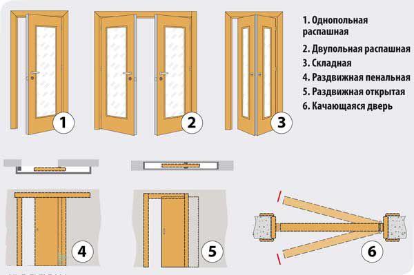Фото - Які бувають сучасні міжкімнатні двері?