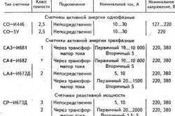 Таблиця даних деяких лічильників