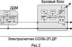 Сучасна система обліку електроенергії